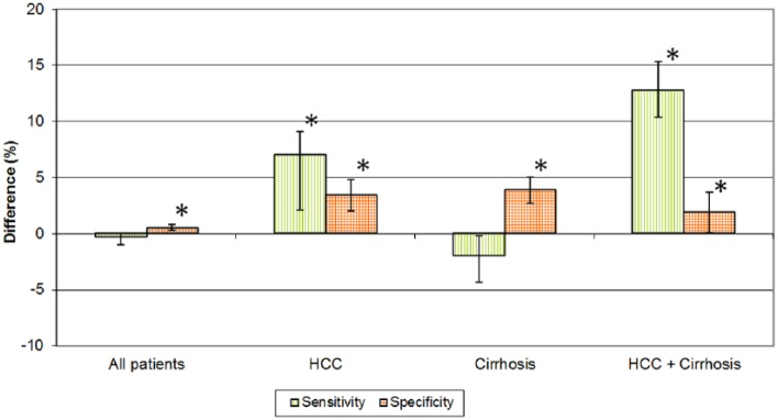 Gain or loss in sensitivity and specificity for the detection of affected liver segments for <t>gadoxetate</t> disodium (post [20 min]-pre) vs gadobenate dimeglumine (post [40 min]-pre), difference (%), bars indicate 95% confidence intervals. *Indicates statistical significance. HCC indicates hepatocellular carcinoma.