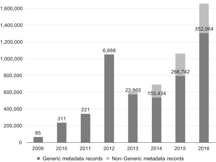 Metadata submissions to NCBI BioSample from 2009–2017. The columns represent the total number of metadata record submissions to NCBI BioSample in a year, split between Generic and non-Generic records. The Non-Generic metadata records column contains data labels with the absolute number of records. Generic records make up nearly all the submissions in the early years of BioSample, and the bulk of the submissions even in recent years.