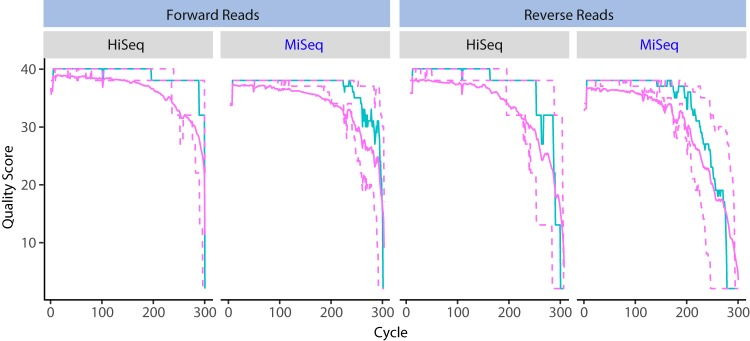 Forward and reverse read quality profiles for 300 cycles on the Illumina HiSeq (1,536 samples) and MiSeq (444 samples) platforms. Amplicon libraries were prepared using a 2-step PCR method. Shown for each cycle are the mean quality score (green line), the median quality score (solid purple line), and the quartiles of the quality score distribution (dotted purple lines).