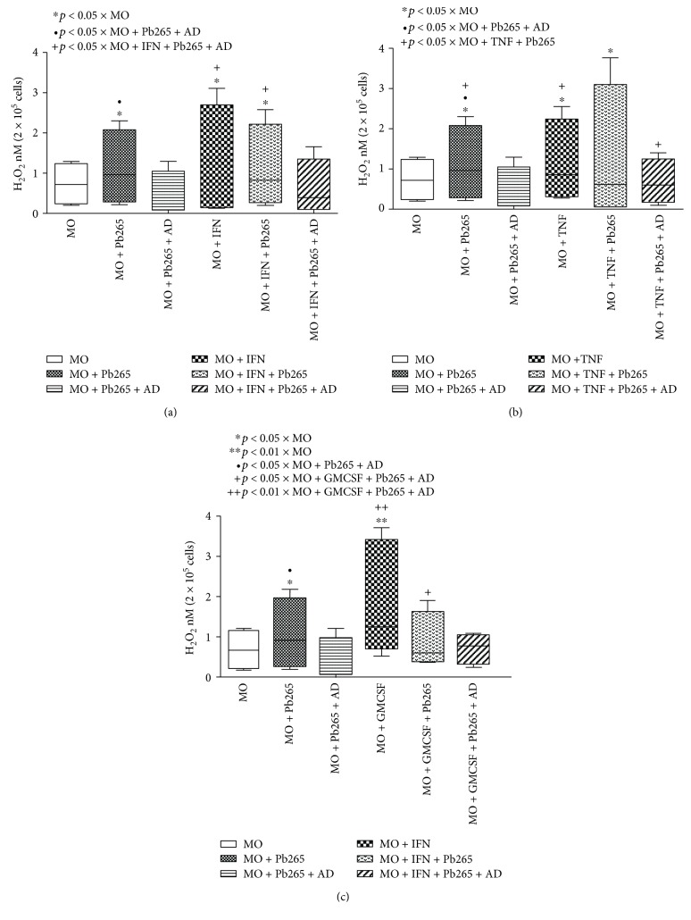Hydrogen peroxide (H 2 O 2 ) production by monocytes (MO) treated or not with IFN- γ (a), TNF- α (b), and GM-CSF (c) for 18 hours in the presence or absence of the anti-Dectin-1 monoclonal antibody (AD) and challenged or not with Pb265 for 4 hours. Box-and-whisker plot showing data distribution of 8 healthy volunteer donors. Statistical significance between groups is indicated.