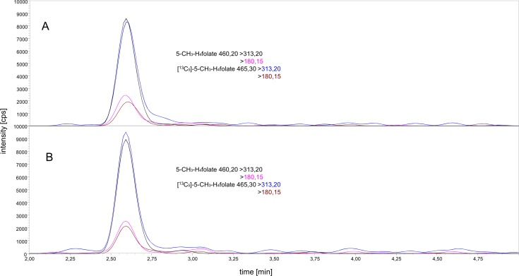 Comparison of the matrix effect of <t>K3</t> EDTA and lithium-heparin. Extraction of 60 μL plasma drawn with a K3 EDTA coated tube (A) and lithium-heparin coated tube (B); 5-CH 3 -H 4 folate m/z 460.20 → 313.20 (black), 460.20 → 180.15 (pink), and [ 13 C 5 ]-5-CH 3 -H 4 folate m/z 465.30 → 313.20 (blue), 460.30 → 180.15 (brown).