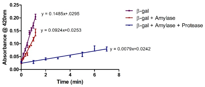 Activity progress curves for β-gal immobilized individually on an SMA nanofibrous mat, and in combination with α-amylase, as well as a combination of α-amylase and protease. Activity was spectrophotometrically determined as a function of time using ONPG as substrate. All results are shown as the mean ± SD of triplicate experiments (n = 3).