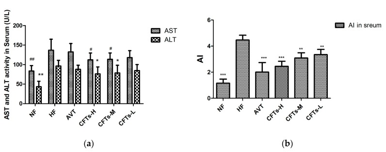 Serum aminotransferase and arteriosclerosis levels. ( a ) <t>AST</t> and <t>ALT</t> index in serum; ( b ) AI index in serum. The data are presented as the means ± SD ( n = 10). (* ,# ) Significant difference at p