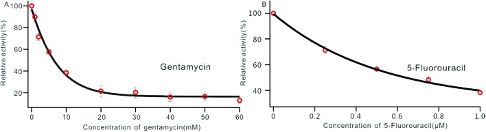 Variance of the relative activity of Dam MTase in response to different concentrations of gentamycin (A) and 5-fluorouracil (B). The concentration of Dam MTase is 10 U mL –1 .
