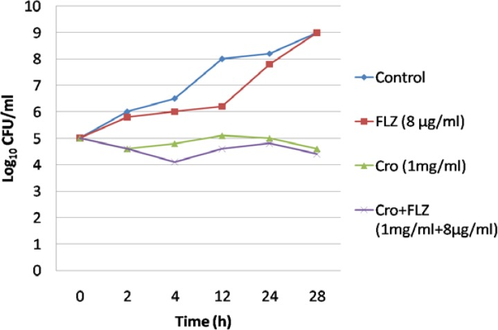 Interaction of crocin (1 µg/ml) combined with fluconazole at three concentrations by time-killing test (After 24 h of incubation, the isolate behaved as control sample when exposed to fluconazole. Although the growth rate decreased when it was treated with crocin, no synergistic effect was observed as the growth rate did not decrease since synergism and antagonism are defined as a respective decrease or increase of ≥ 2 log10 CFU/ml in antifungal activity.)