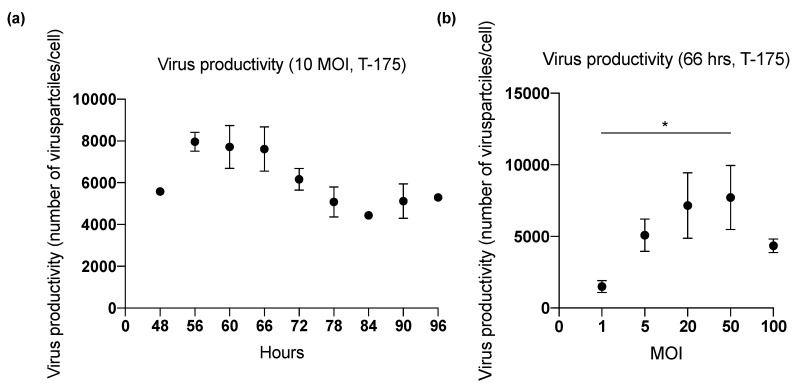 Summary of optimization studies in T-175 flasks. The effect of harvesting time on viral productivity. ( a ) Virus productivity from ONCOS-401 infected A549 cells (MOI = 10) in T-175. ( b ) Virus productivity from ONCOS-401 infected A549 cells in T-175 flasks harvested at 66 h. Values are presented as means ± SD, * p