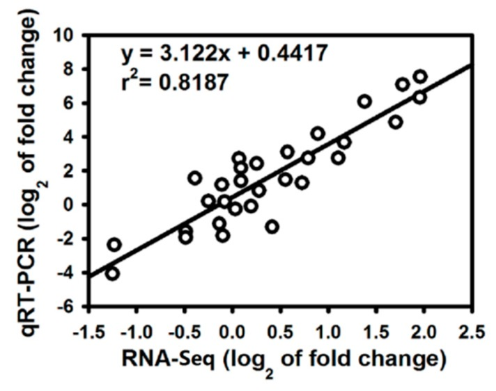 Coefficient analysis of gene expression levels obtained from RNA-Seq and <t>qRT-PCR</t> data. Log 2 fold change: log 2 fold-change in gene expression between Si-treated and non-Si-treated samples.