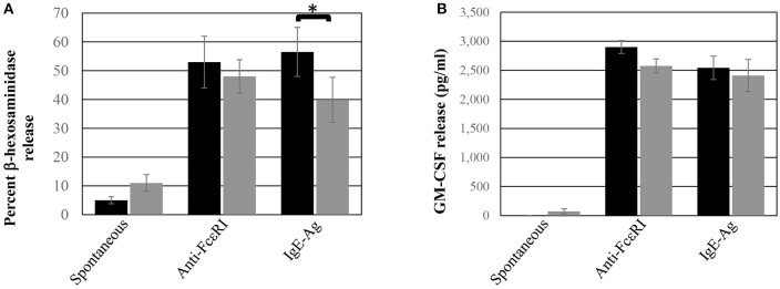 ADMC functional response. Human skin MC (black box) or ADMC (gray box; 10 6 ) were challenged with or without (spontaneous release) 1 μg/ml anti-FcεRI Abs or anti-NP IgE + antigen (IgE-Ag) and degranulation (A) or GM-CSF production (B) assessed in the supernatants. Error bars represent ± SD. * p