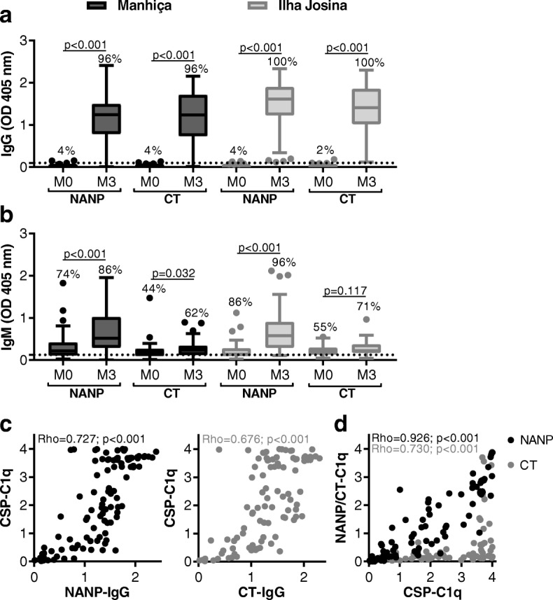 Functional complement-fixing antibodies target the central repeat and C-terminal regions of CSP. Children in RTS,S vaccine group from Manhiça (black box plots; N = 50) and Ilha Josina cohorts (gray box plots; N = 49) were tested for IgG ( a ) and IgM ( b ) to NANP and CT regions of CSP. Sera collected at baseline (month 0, M0) and after vaccination (month 3, M3) were tested in duplicate, and the mean value was used to generate box plots whereby top, center, and bottom horizontal lines represent the 75th percentile, median, and 25th percentile, respectively; upper and lower whiskers represent the highest and lowest values within 1.5× IQR, respectively; and values that exceed this range are presented as dots. Malaria-naïve negative controls from Melbourne donors were used to calculate the seropositivity cutoff values (dashed lines), and the percentages of individuals above this threshold are shown. Reactivity between paired samples was compared using Wilcoxon matched-pairs signed-rank test. c , d Children in RTS,S vaccine group from Manhiça and Ilha Josina cohorts ( N = 99, M3) were tested for C1q-fixation to CSP, NANP, and CT, and the values were plotted compared to IgG reactivity (c) and C1q fixation to CSP, NANP, and CT were correlated (d)