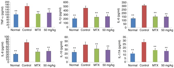 Effects of curculigoside on the serum levels of TNF-α, IL-1β, IL-6, IL-10, IL-12 and IL-17A in type II collagen-induced arthritis rats. Data are presented as the mean ± standard deviation (n=10), **P