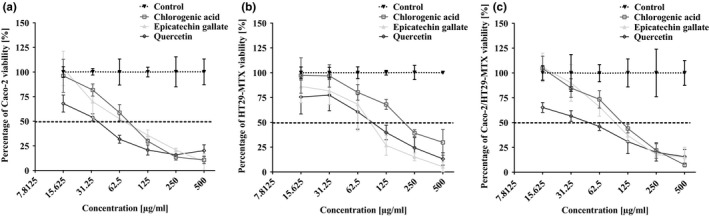Effect of chlorogenic acid, epicatechin gallate, and quercetin on the viability of Caco‐2 (a), HT29‐MTX (b), and cocultured Caco‐2/HT29‐MTX (c) cells determined by the MTT assay. Values are expressed as means of the percentage of cell viability with respect to control cells ± standard deviation ( SD ), N = 3