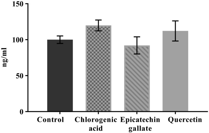 MUC2 protein level in coculture of Caco‐2/HT29‐MTX cells treated with 10 μM of chlorogenic acid, epicatechin gallate, or quercetin determined by ELISA. Values are expressed as means ± SD of three independent replicates