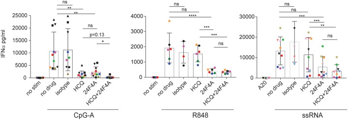 Effect of HCQ and BIIB059 on IFNα release from human whole blood stimulated with CpG-A, R848, or ssRNA. Whole blood from human healthy donors was stimulated or not with CpG-A (10 μM), R848 (1 μM), or ssRNA (4 μg/ml) complexed with pARG in presence or absence of HCQ (550 ng/ml), isotype control mAb (10 μg/ml), 24F4A (10 μg/ml) or a combination of both HCQ and 24F4A. Secreted IFNα was measured 18 h after stimulation in the serum using ELISA. Same color and/or shape-coded data points represent data obtained from a given donor ( n = at least 6 donors). Statistical tests were performed using paired one-way Anova (ns, non-significant p ≥ 0.05, * p