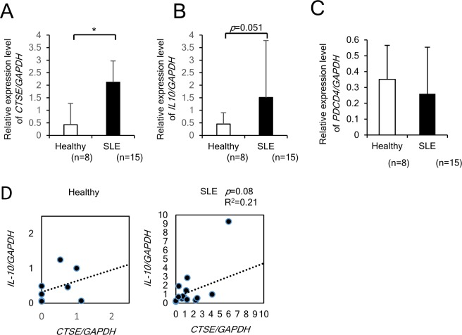 The increased levels of  CTSE  and  IL10  transcripts in CD4+ T cells from SLE patients. ( A ) and ( B ) mRNA expression of  CTSE  and  IL10  in CD4+ T cells isolated from healthy (n=8) and the patients with SLE (n=15). ( C ) mRNA expression of  PDCD4 . There is no significant difference in healthy subjects and patients with SLE. ( D ) The simple correlation between the  CTSE  and  IL10  transcript levels. *p
