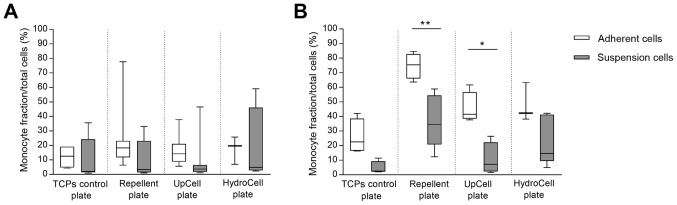 Percentage of cells in the monocyte fraction as gated with FSC and SSC after cultivation in different cell culture plates with (A) DMEM F12 or (B) RPMI. Measurement was carried out with the BD FACS Calibur Flow Cytometer and data were analysed with the FlowJo 10 program. Values are depicted as box plots with minimum, 25th percentile, median, 75th percentile and maximum of the gated cell number of the individual donors and experiments (n≥4). Statistical analysis was performed using Two-way ANOVA followed by Tukey's multiple comparisons as post test. *P