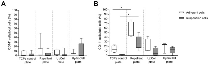 Percentage of CD14 + cells per total cells as determined by flow cytometry after cultivation in different cell culture plates with (A) DMEM F12 or (B) RPMI. Cells (1×10 5 ) were stained with 0.1 µg of CD14 antibodies as well as the isotype control IgG1 and measured with the BD FACS Calibur Flow Cytometer. Data were analysed with the FlowJo 10 program and values are depicted as box plots with minimum, 25th percentile, median, 75th percentile and maximum of CD14 positive cells per total cells for the individual donors and experiments (n≥4). Statistical analysis was performed using Kruskal-Wallis test with Dunn's multiple comparisons test as post hoc test. *P