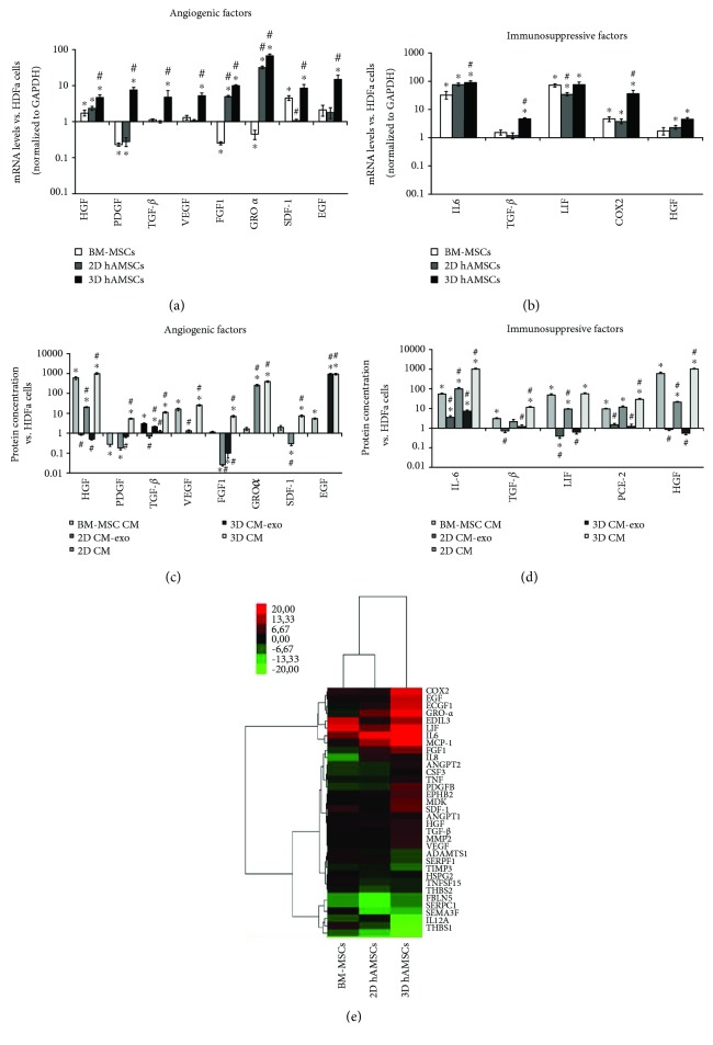 Expression analysis of angiogenic and immunosuppressive factors. Both gene (a, b) expression and protein (c, d) expression were assayed after 3 days of cultures in cells and CM, respectively. (a) Gene expression of angiogenic factor. (b) Gene expression of immunosuppressive factor. (c) Protein expression of angiogenic factor. (d) Protein expression of immunosuppressive factor. (e) Hierarchical clustering of gene expression profile. Transcript levels were normalized to those of GAPDH and expressed as fold change vs. gene expression values of HDFa. Bone marrow mesenchymal stem cells (BM-MSCs). Amnion mesenchymal stem cells grown in two-dimensional cultures (2D hAMSCs). Amnion mesenchymal stem cells grown in three-dimensional cultures (3D hAMSCs). DMEM conditioned by BM-MSCs (BM-MSC CM). Exosome-depleted DMEM conditioned by hAMSCs grown as monolayer (2D CM-exo). DMEM conditioned by hAMSCs grown as monolayer (2D CM). Exosome-depleted DMEM conditioned by hAMSCs grown as spheroids (3D CM-exo). DMEM conditioned by hAMSCs grown as spheroids (3D CM). Data are means ± SD of triplicate in three independent experiments. ∗ p
