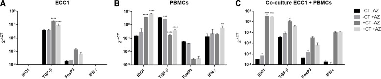 IDO1, TGF-β1, FoxP3 and IFN-γ expression levels as a response to C. trachomatis infection, with or without azithromycin treatment. Transcript levels of IDO1, TGF-β1, FoxP3 and IFN-γ (2 - ΔCT ) were measured from cell cultures of ( a ) human endometrial cell line ECC1, ( b ) PBMCs of C. trachomatis negative female, and ( c ) co-culture of ECC1 and PBMCs. Transcript levels were compared between treatments; without Chlamydia infection or azithromycin treatment (−CT –AZ), no Chlamydia infection with azithromycin (−CT + AZ), with Chlamydia infection no azithromycin (+CT –AZ) and with Chlamydia infection and azithromycin treatment (+CT + AZ). Cells were infected with C. trachomatis at MOI of 0.1. Azithromycin was added to the culture at 20 h PI, or at 44 h post seeding in control treatments. Total RNA was isolated from cultures at 44 h PI. Data are presented as mean ± SD. Significant differences are indicated in the graph ( p