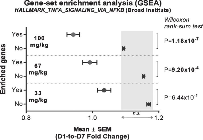 Effect of Edasalonexent on NF- κ B: Change in Expression of NF- κ B-Target Genes Following Edasalonexent Treatment. Whole blood mRNA was isolated at baseline and after 1 week of edasalonexent administration. Gene expression was measured in gene sets with (unshaded area) and without (shaded area) enrichment for NF- κ B-regulated genes.