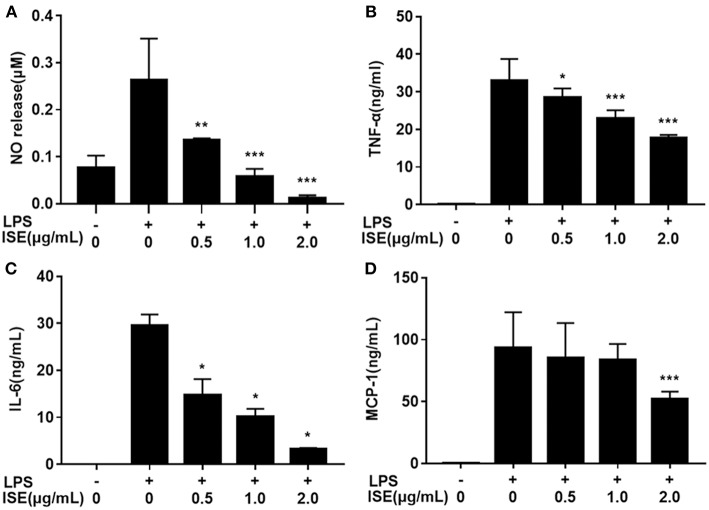 """Effects of ISE on RAW264.7 macrophage activation by LPS. RAW264.7 macrophages were pretreated with different concentrations of ISE for 1 h and then were incubated with LPS at 1.0 μg/mL for 24 h. Cell-free supernatants were collected to determine the concentrations of NO (A) , TNF-α (B) , IL-6 (C) , and MCP-1 (D) as described in """" Materials and Methods """" section. The values are means ± SD of 6 samples. Statistical comparisons were made with each vehicle control. * P"""