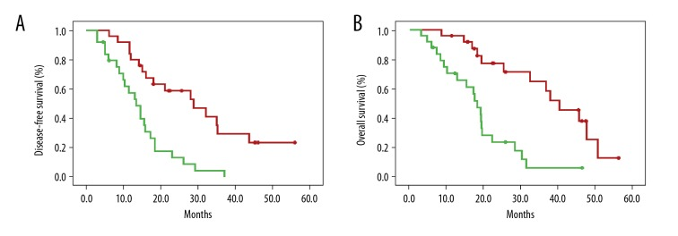 Increased hsa_circ_0000885 expression was correlated with poor clinical prognosis. ( A ) Disease-free survival (DFS) in patients with high hsa_circ_0000885 expression and low hsa_circ_0000885 expression (p