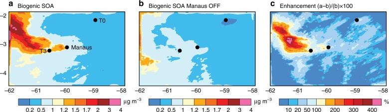 <t>WRF-Chem</t> simulated concentrations of biogenic <t>SOA</t> in the presence and absence of Manaus emissions. a Biogenic SOA when all emissions are on b Biogenic SOA when biogenic volatile organic compound (VOC) emissions are on but Manaus (anthropogenic) emissions are turned off c Biogenic SOA enhancement (%) calculated from the two simulations with Manaus emissions turned on/off i.e. (a–b)/b × 100. WRF-Chem predictions are at ~500 m altitude, averaged during the afternoon (16–20 UTC = 12–16 local time) of 13 March 2014