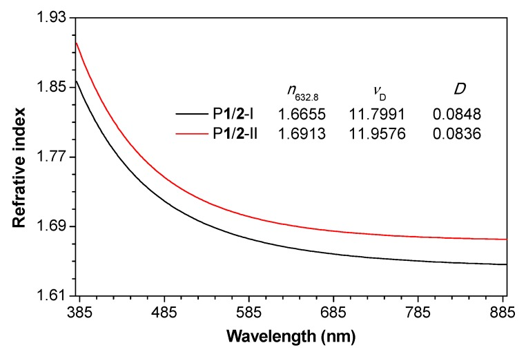 Wavelength dependence of refractive indices of thin films of P 1 / 2 -I and P 1 / 2 -II. Abbreviation: n = refractive index, ν D = Abbé number = ( n D − 1)/( n F − n C ), where n D , n F and n C are the RI values at wavelengths of 589.2, <t>486.1</t> and 656.3 nm, respectively, D = chromatic dispersion = 1/ ν D .