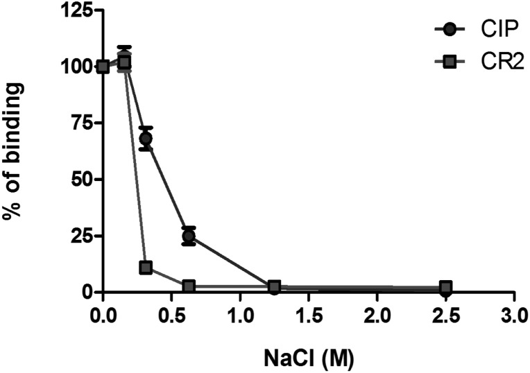 Ionic strength–dependent interaction of CIP, with C3d assessed by ELISA. Microtiter wells were coated with 250 ng of C3d. The wells were probed with CIP or CD21 diluted in a buffer containing increasing concentrations of NaCl (0–2.5 M). Complex formation was revealed through anti-CIP or anti-CD21 <t>IgG</t> pAb, followed by an <t>HRP-conjugated</t> secondary antibody.