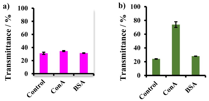Transmittance of Mal-decorated polymer particle suspensions prepared using ( a ) P3 and ( b ) P4 after adding lectins for 2h. Control: polymer particle suspension before the addition of Con A and BSA.