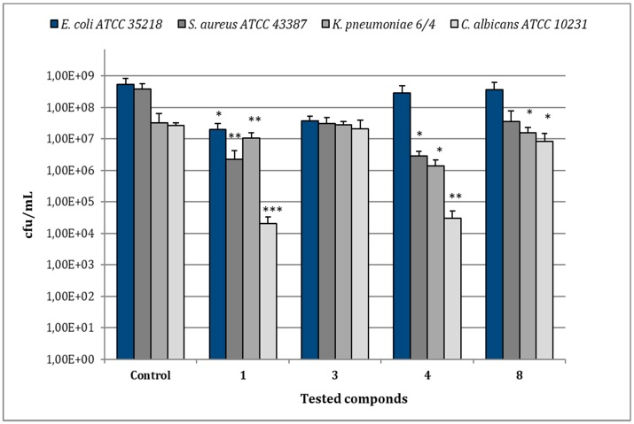 Assessment of viable cells harvested from biofilms of  E. coli  ATCC 35218,  S. aureus  ATCC 43387,  K. pneumoniae  6/4 and  C. albicans  ATCC 10231 after 30 min of treatment with compounds  1 ,  3 ,  4 , and  8  at their relative MIC values. Data represent the mean ± SD of cfu/mL values obtained in three independent experiments performed in duplicate. Asterisks represent values statistically significant (*  p