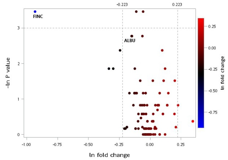 Volcano plot of plasma selected proteomic ratio measurements between baseline and postintervention in the CRPS group. Fold change represents the postintervention value divided by the baseline value, and the p -value is associated with a Wilcoxon signed-rank test that compared the different protein expression levels before and after the interventions within the group. Thresholds are presented as dotted lines. The fold change cut-off points were 1.25 and 1/1.25, and the p -value cut-off point was 0.05. Both sets of data were converted to a natural logarithm as shown. CRPS: caloric restriction with protein supplementation, ALBU: albumin, FINC: fibronectin.