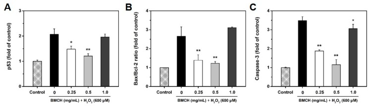 Effect of BMCH on mRNA expressions by RT-qPCR. ( A ) p53, ( B ) bax/bcl-2 ratio, and ( C ) caspase-3. Cells were pretreated with BMCH for 30 min followed by exposure of H 2 O 2 (600 μM) and incubation for 24 h. * p