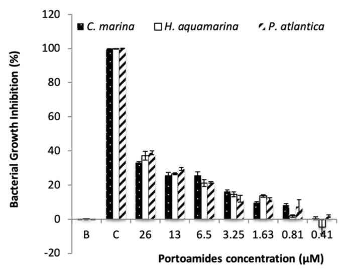 Antibacterial activity of portoamides towards five biofilm-forming marine bacteria Cobetia marina , Pseudoalteromonas atlantica and Halomonas aquamarina . B: 0.1% DMSO; C: 1:100 dilution of penicilin-streptomycin-neomycin stabilized solution (Sigma P4083).