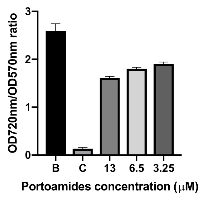 Ratio of the quantification of growth inhibition of Chromobacterium violaceum ATCC 12472 (read at 720 nm) when compared to quantification of the production of violacein by the same bacterium (577 nm). B: 0.1% DMSO; C: 1:100 dillution of <t>penicilin-streptomycin-neomycin</t> stabilized solution (Sigma P4083).