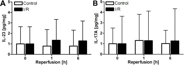 A-B: Plasma IL-23 and <t>IL-17A</t> levels, corrected for plasma protein, in patients subjected to liver resection with or without I/R (N = 13 for control and N = 27 for I/R group). * p