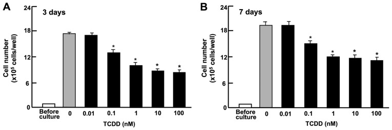TCDD suppresses the proliferation of RKO human colorectal cancer cells in vitro . The cells (1×10 5 cells/well in 24-well plates) were cultured in Dulbecco's modified Eagle's medium containing 10% fetal bovine serum, 1% penicillin/streptomycin and 1% fungizone in the presence of vehicle (1% dimethyl sulfoxide) or TCDD (0.01-100 nM) for (A) 3 or (B) 7 days. After culture, the numbers of attached cells were counted. Data are presented as mean ± standard deviation obtained from 8 wells of 2 replicate plates per dataset using different dishes and cell preparations. * P
