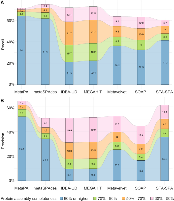 Performance of the seven approaches on real metagenomic sequencing data of a human stool sample. (A) Recall and (B) precision values are displayed in different levels of completeness.