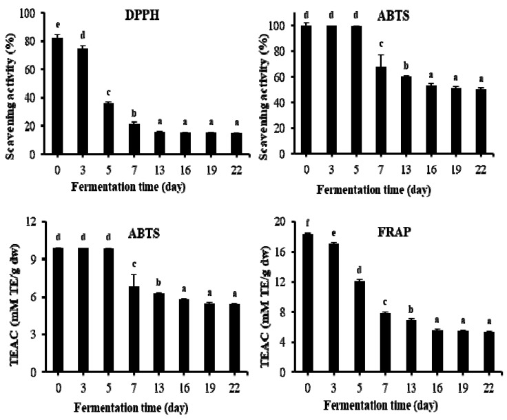 Changes of antioxidant activities during fermentation of TVSB by F. fraxinea . Different letters indicate values that are significantly different by Duncan's multiple range test at 5% level. TEAC, Trolox equivalent antioxidant capacity. DPPH, <t>2,2-diphenyl-1-picrylhydrazyl;</t> ABTS, <t>2,2′-azino-bis-3-ethylbenzothiazoline-6-sulfonic</t> acid; FRAP, ferric reducing antioxidant power. Error bars are the standard deviations of triplicate measurements.