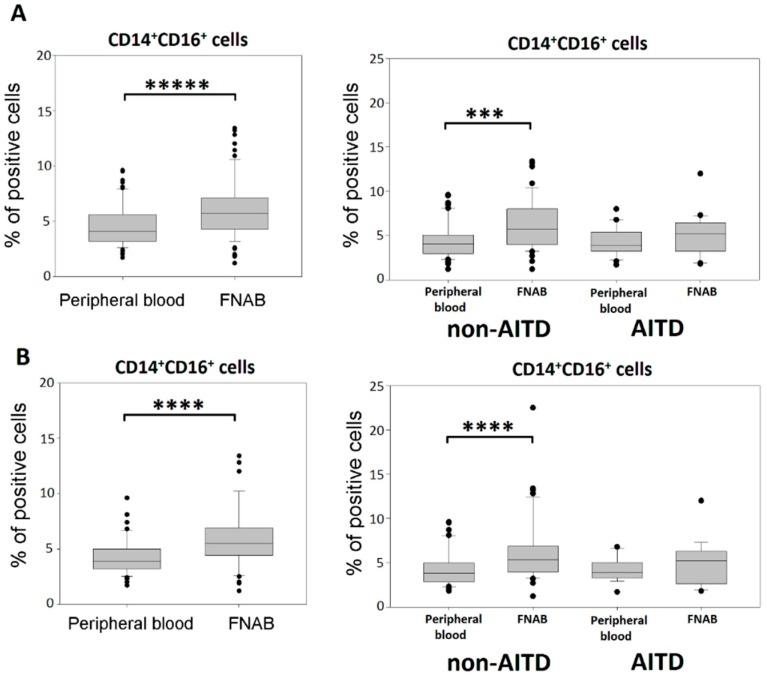 Percentage of CD14 + CD16 + monocytes in the leukocyte mononuclear fraction of peripheral blood and FNAB, respectively; in entire cohort and in particular patient groups; ( A ) all patients; ( B ) euthyroid patients (*** p
