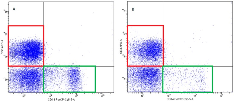 Exemplary plots of flow cytometry analysis showing the staining with antibodies specific for CD3 (T lymphocytes—red gates) and CD14 (monocytes—green gates) in mononuclear leukocyte fraction: ( A ) peripheral blood ( B ) FNAB.