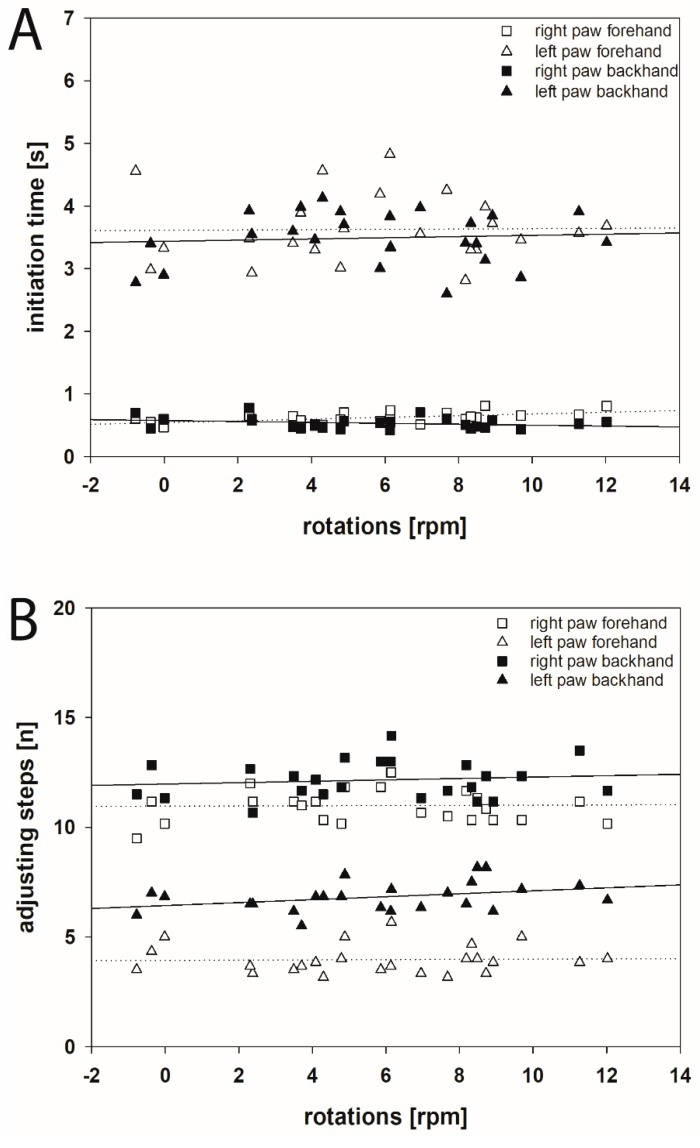 Scatter plots of the initiation time ( A ) and adjusting steps ( B ) in stepping test and apomorphine-induced rotational behavior 1 month after the 6-OHDA lesion. ( A ) No statistically significant correlation between the initiation time of movements of both forelimbs in both forehand and backhand directions and apomorphine-induced rotations after 1 month following the 6-OHDA lesion was found. ( B ) Comparing the adjusting steps for the both forelimbs in forehand and backhand directions with apomorphine-induced rotations 1 month following the 6-OHDA lesion showed no significant correlations. Linear regression lines are displayed for BoNT (solid) and Sham (dotted) groups. For better readability of the figure no error bars are shown.