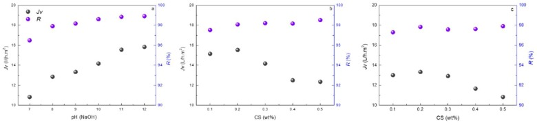 ( a ) Effects of <t>NaOH</t> concentration on membrane performance of PAUt membranes; Effects of CS concentration on membrane performance of ( b ) PAUt-CS and ( c ) PAUt-PDDA/PSS/CS. Testing conditions: 1.55 MPa and 2000 ppm <t>NaCl</t> as feed solution at 25.0 ± 2.0 °C.