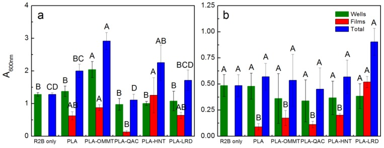 Absorbance (600 nm) of ( a ) PA at 23 °C, and ( b ) CE at 58 °C for second biofilm test. Columns with the same letter within a group (i.e., wells, films, or total) are not significantly different at p ≤ 0.05 (Tukey test).