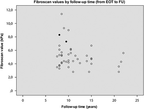 Long-term FU with liver elasticity measurement using Fibroscan and testings of HCV-RNA with a highly sensitive method in patients with a sustained virological response. The values of two patients with positive HCV-RNA at FU, indicative of occult infection, are shown with filled circles. EOT, end of treatment; FU, follow-up; HCV, hepatitis C virus.