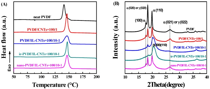 Characterization of crystallization behaviors of nano-PVDF/IL-CNTs (100/10-1) nanocomposite in comparison with its counterparts, including neat PVDF, PVDF/CNTs (100/1), PVDF/IL-CNTs (100/10-1) and ir-PVDF/IL-CNTs (100/10-1). ( A ): Differential scanning calorimeter (DSC) cooling curves with a 10 °C /min cooling rate; ( B ) Wide-angle X-ray diffraction (WAXD) patterns in the range of 10–40° with a scanning rate of 1°/min.
