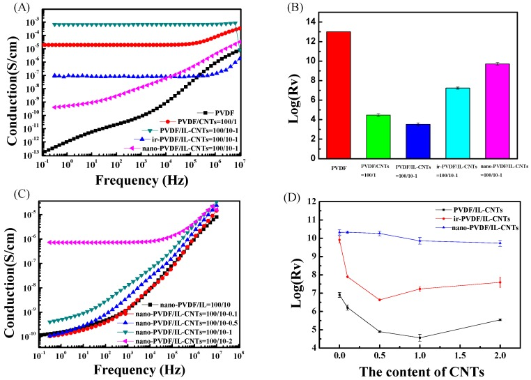 Electrical properties of PVDF and PVDF-based samples. ( A , B ) are AC conductivity and surface resistivity (Rs) of typical samples including neat PVDF, PVDF/CNTs (100/1), PVDF/IL-CNTs (100/10-1), ir-PVDF/IL-CNTs (100/10-1) and nano-PVDF/IL-CNTs (100/10-1), respectively; ( C ) AC conductivity of nano-PVDF/IL-CNTs samples with various CNTs loading levels; ( D ) Rv values of three typical systems, including PVDF/IL-CNTs, as-irradiated PVDF/IL-CNTs and nano-PVDF/IL-CNTs with different CNTs contents.