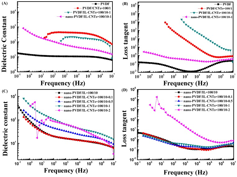 Frequency dependency of dielectric constant ( A , C ) and loss tangent ( B , D ) of samples including neat PVDF, PVDF/CNTs (100/1), PVDF/IL-CNTs (100/10-1), as-irradiated PVDF/IL-CNTs (100/10-1) and nano-PVDF/IL-CNTs with various CNTs contents.