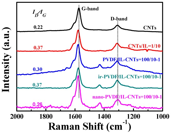 Raman spectra of pristine CNTs, IL coated CNTs (CNTs/IL = 1/10), PVDF/IL-CNTs (100/10-1), as-irradiated PVDF/IL-CNTs (100/10-1) and nano-PVDF/IL-CNTs (100/10-1) samples, respectively.