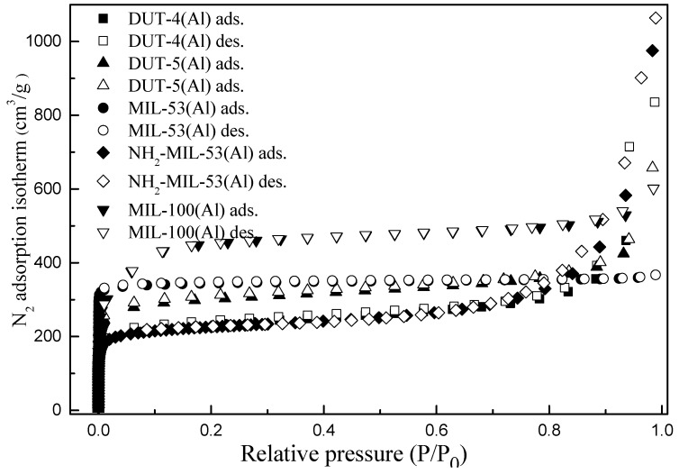 The N 2 gas sorption isotherms for: ( a ) <t>DUT-4;</t> ( b ) DUT-5; ( c ) MIL-53; ( d ) NH 2 -MIL-53; and ( e ) MIL-100.