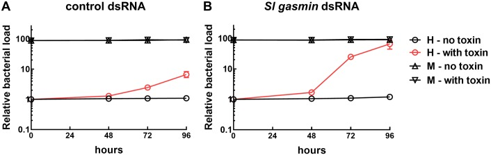 Relative quantification of bacterial load by qRT-PCR. Relative change over time of the bacterial load in Spodoptera littoralis larvae, exposed to control dsRNA (A) or Sl gasmin dsRNA (B) and fed with artificial diet on which a solution of Bacillus thuringiensis Cry1Ca toxin (2.7 μg/cm 2 ) was layered. The bacterial load in the haemolymph (H, red lines with empty circles) resulted significantly influenced by toxin treatment, both in control and silenced larvae, with these latter showing a much higher bacterial load increase over time (see S1 Table for statistics), whereas no significant changes were observed in the midgut (M).